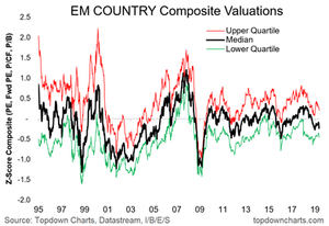 EM equity valuation trends across countries