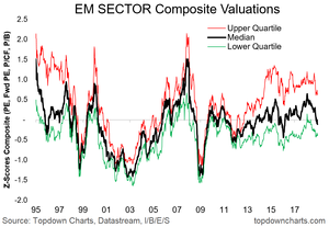 EM equity valuations chart - sector views