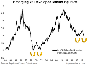 emerging markets vs developed markets relative equity market performance - chart of MSCI indexes