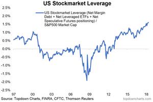 total US stock market leverage percent of market cap
