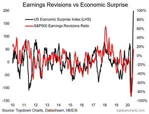 chart of earnings revisions ratio vs economic surprise index