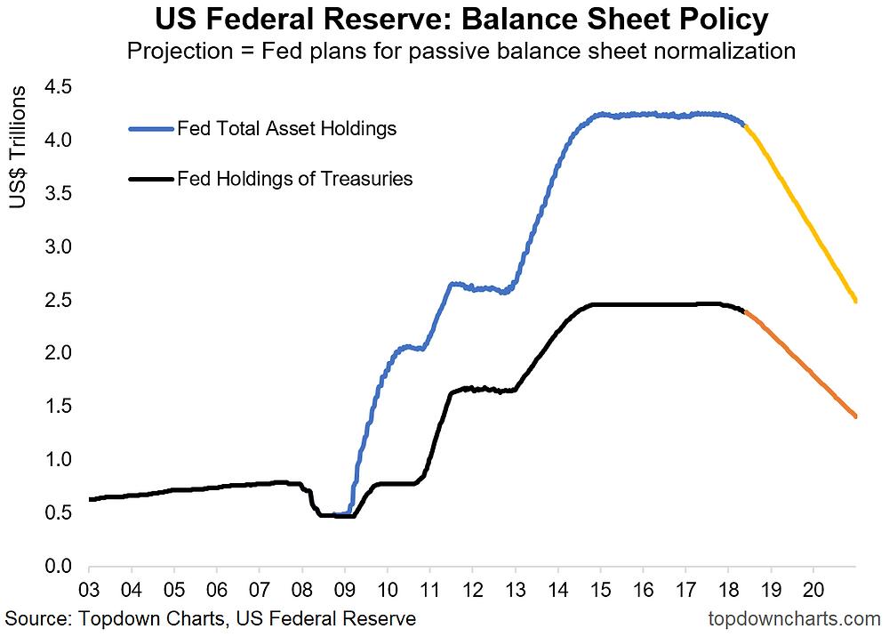 Fed balance sheet normalization plan