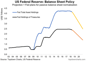 Fed balance sheet normalization plan