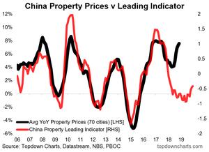 China property leading indicator chart
