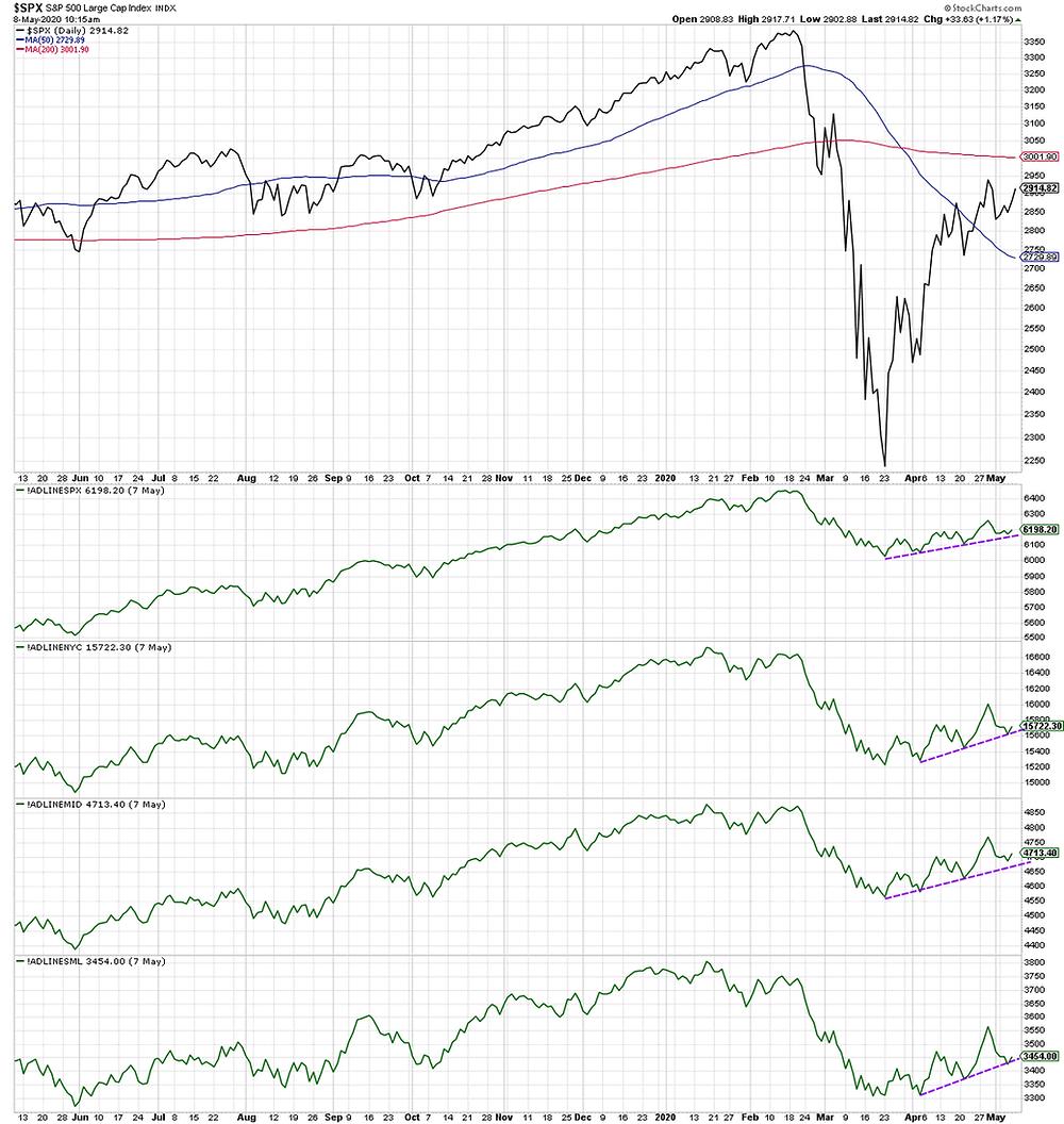 S&P500 internal technicals risk indicator chart