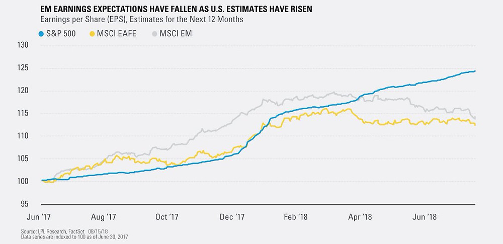 earnings outlook for S&P500 vs EM and EAFE
