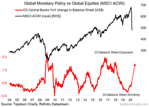 central bank balance sheets vs global equities chart