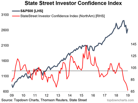 Top 5 Charts of the Week: Investor confidence, Global trade, Asian currencies, US labor market