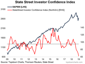 us institutional investor confidence in panic mode