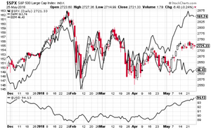 stock chart macro winners and losers of stronger US dollar