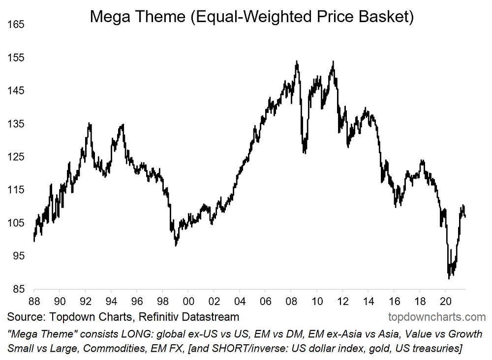 chart of mega theme basket of top investment ideas
