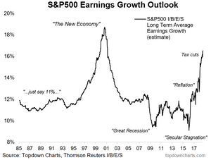 S&P500 long term earnings growth chart
