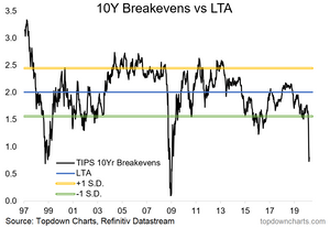 TIPS breakeven inflation expectations valuation chart