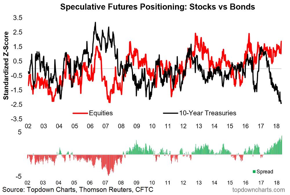 stocks vs bonds positioning