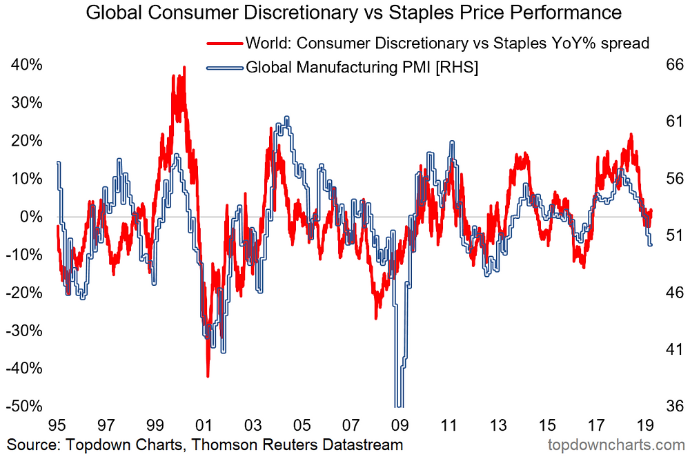global consumer discretionary stocks vs staples and the global manufacturing PMI chart