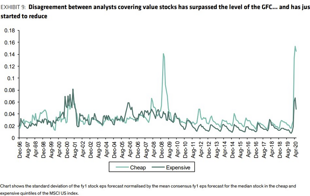 chart of valuation disagreement in value stocks