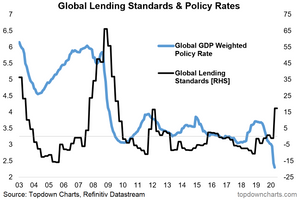 global lending standards vs global monetary policy rate chart