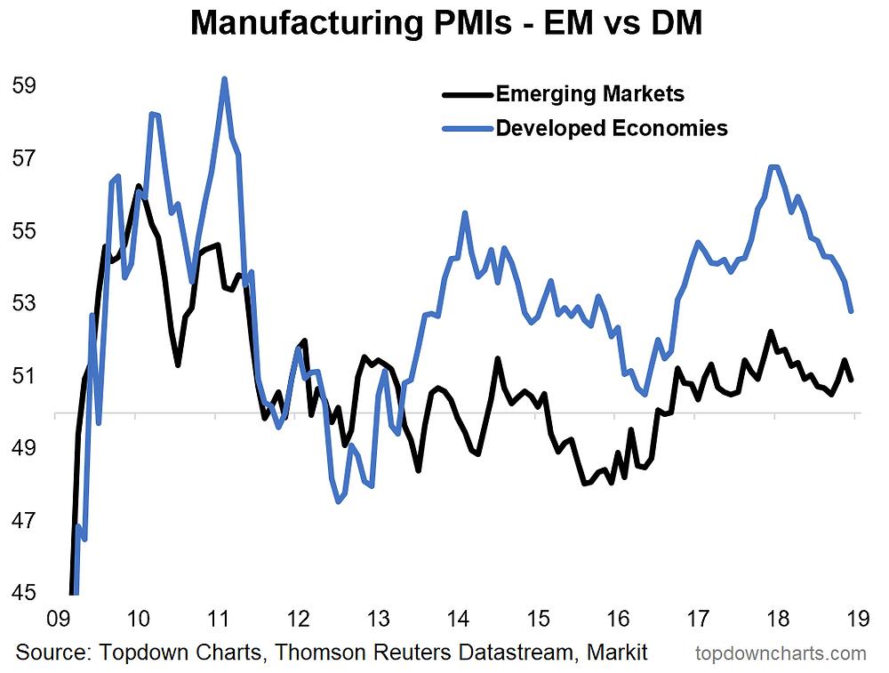 global manufacturing surveys - emerging vs developed