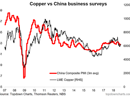 Chart Of The Week: China Slowing, Copper Headwinds