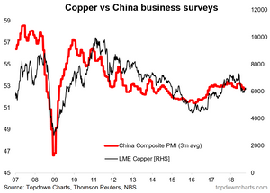 China and copper prices