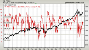 S&P500 50-day moving average breadth