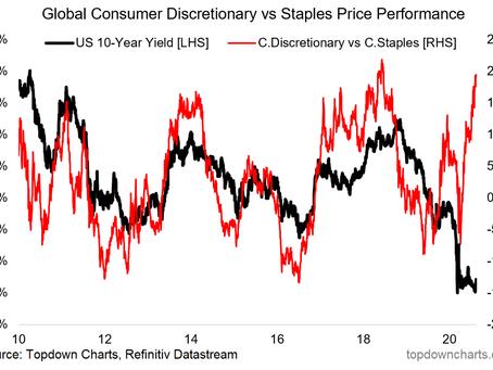 Intermarket Divergence: Bond Yields Too Low?