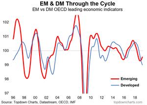 EM vs DM OECD composite economic leading indicators