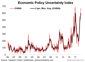 China economic policy uncertainty
