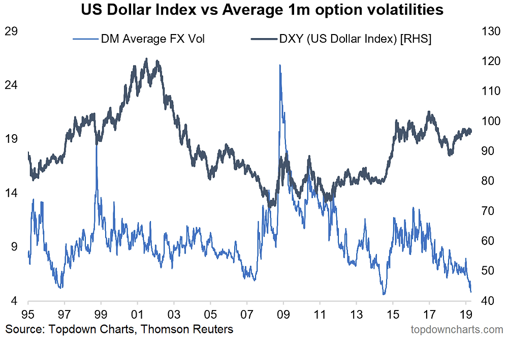 US dollar implied volatility crunch to record low