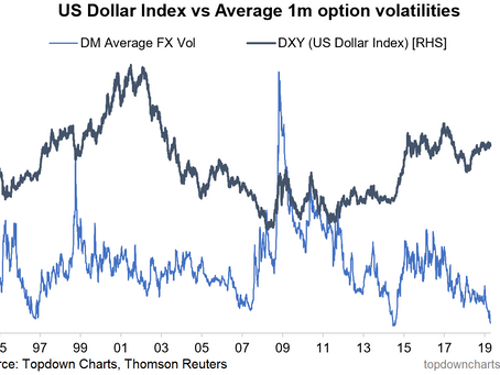 US Dollar Volatility Crunch Says Be Prepared For Something Big