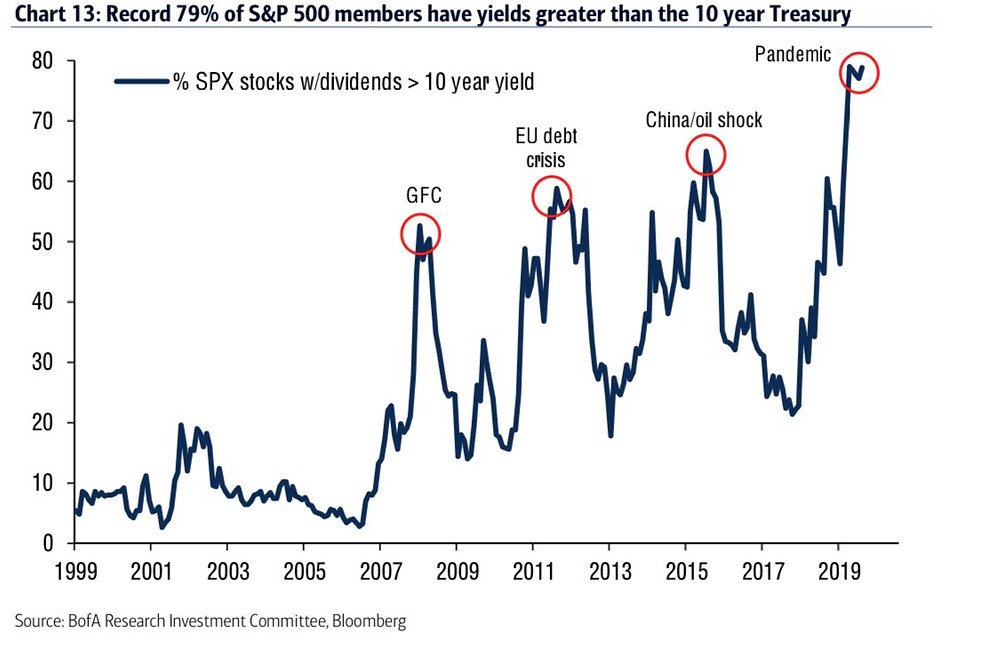 chart of dividend yield vs treasuries breadth