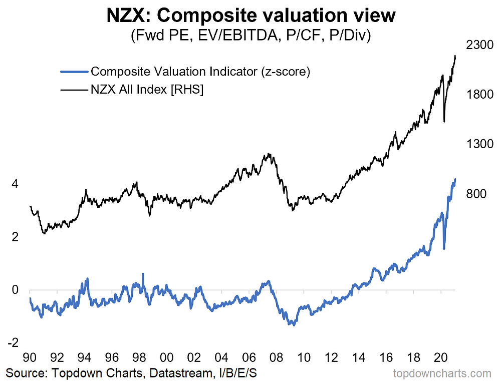 chart of New Zealand equity valuations