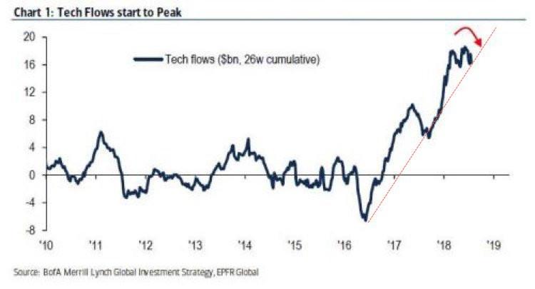 tech fund flows chart