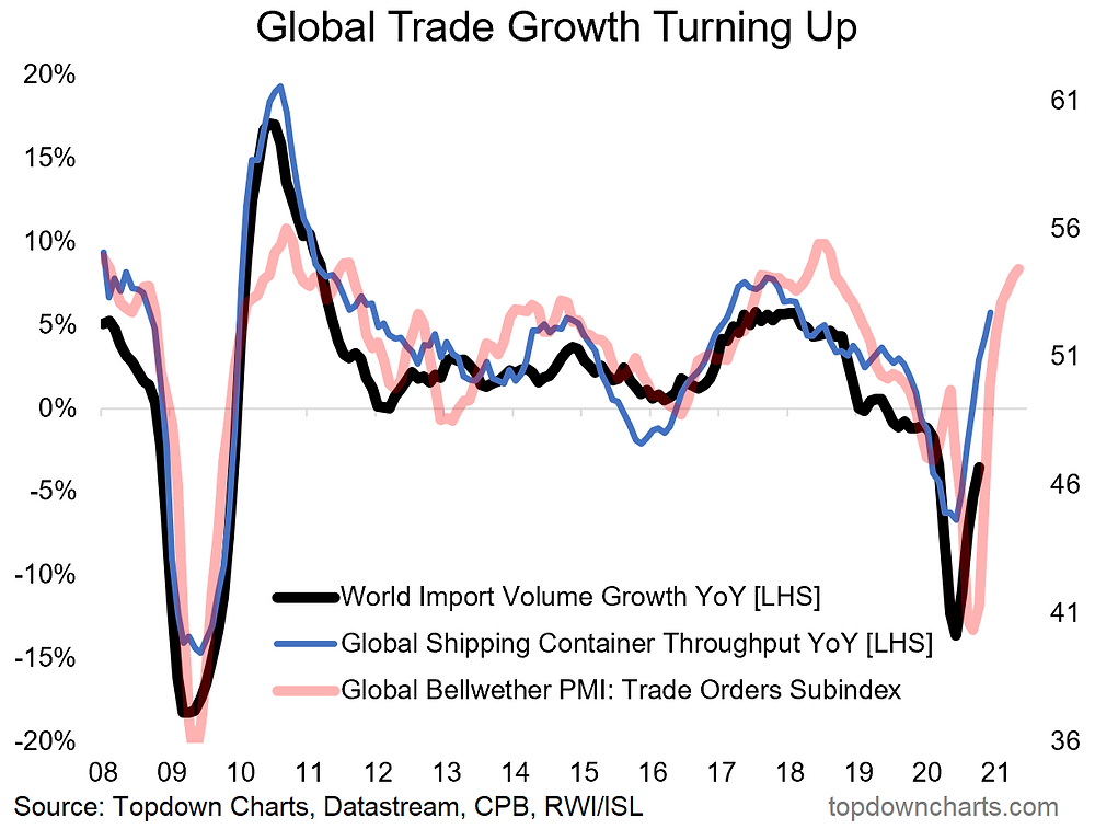chart of global trade rebound and leading indicator