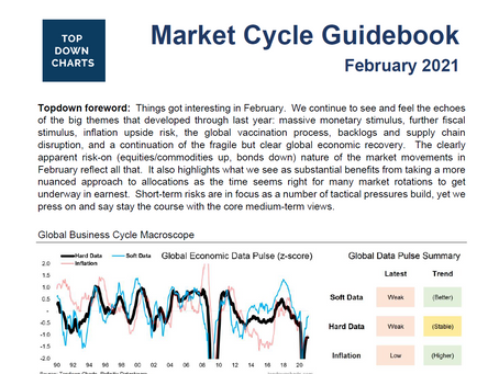 Market Cycle Guidebook - February 2021