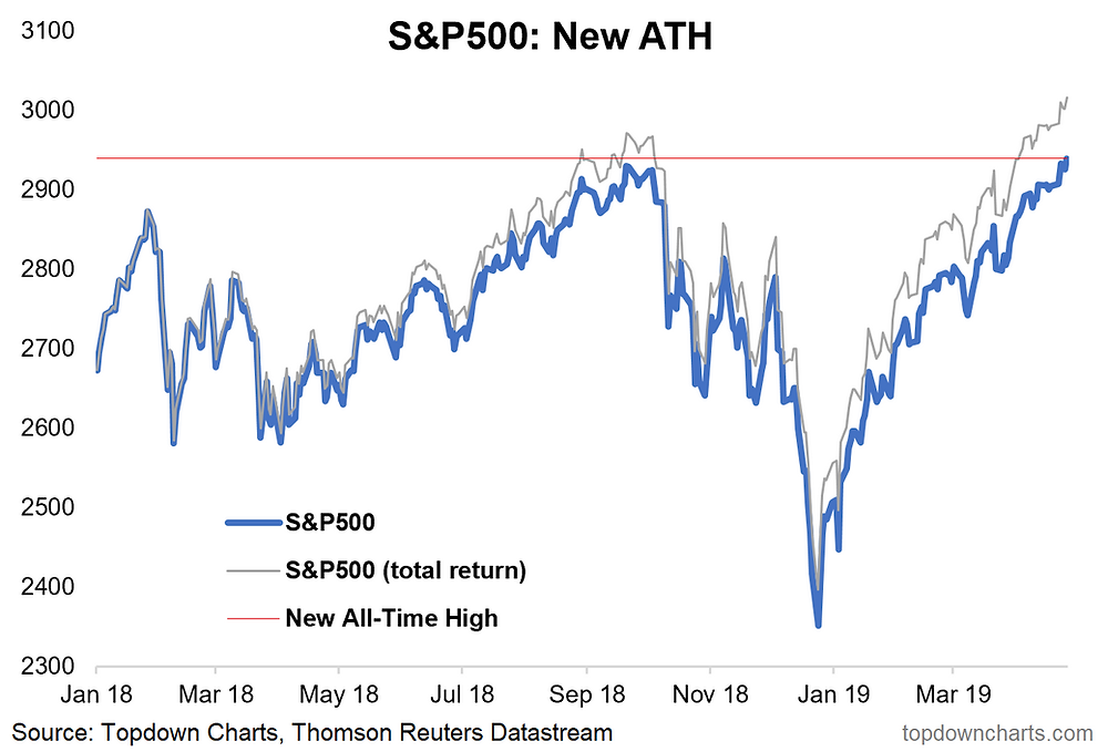 S&P500 makes a new all time high