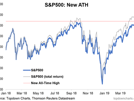 Weekly S&P 500 #ChartStorm - Something for Bulls and Bears