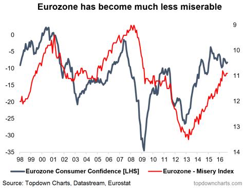 Eurozone Misery Index