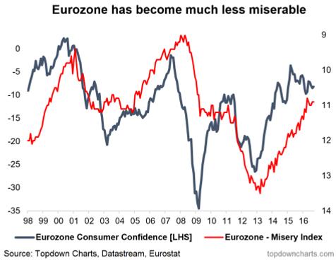 European Misery Index