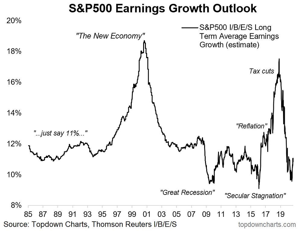 chart of longer term earnings estimates