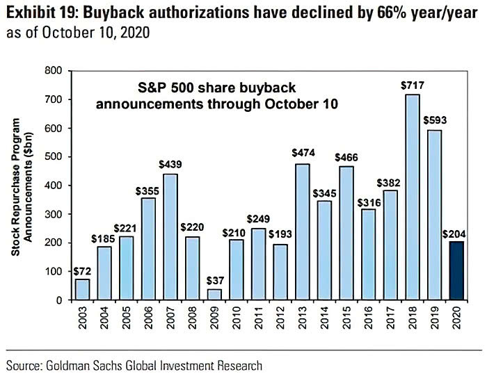 buybacks down 66% in 2020 vs 2019 chart
