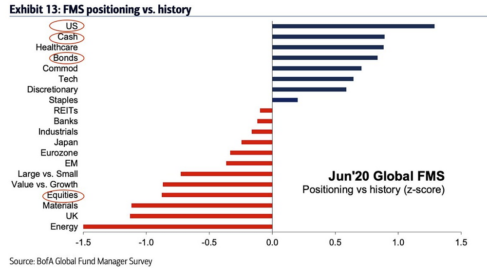 chart of fund manager positioning (defensive vs growth assets)