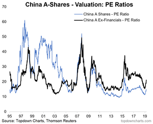 China A-shares valuations