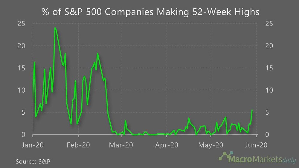 chart of new 52-week highs for the S&P500