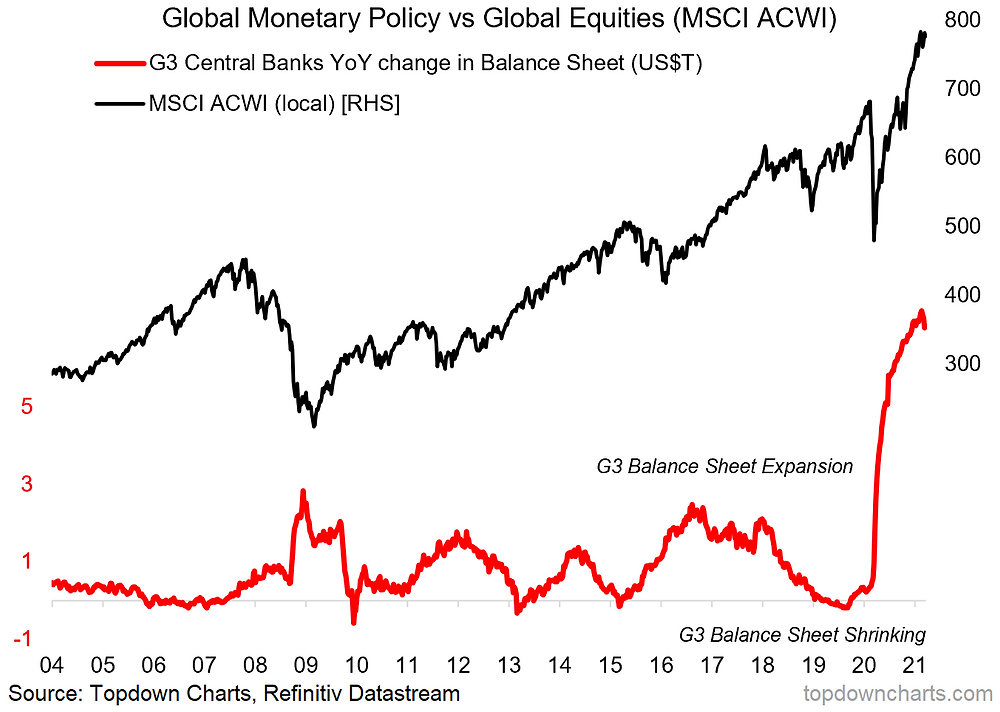 chart of quantitative easing vs global equities