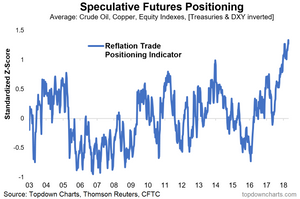 speculative futures positioning in crude oil copper equities treasuries us dollar