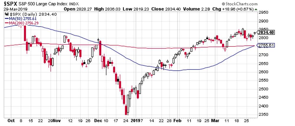 S&P500 gold cross chart