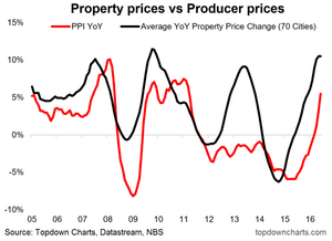 china producer price deflation inflation property price inflation