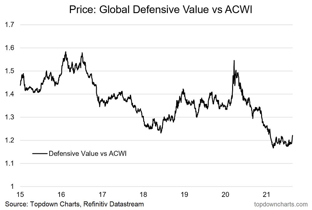 chart of defensive value relative performance diversifier