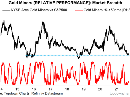 Gold Miners Tactical Outlook